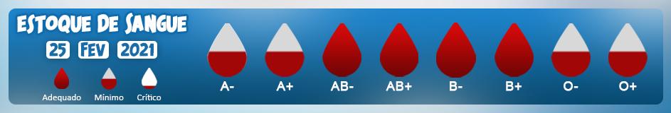 Estoque de Sangue